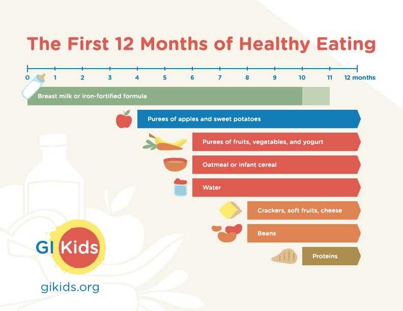 Nutrition for Children & Obesity in Children